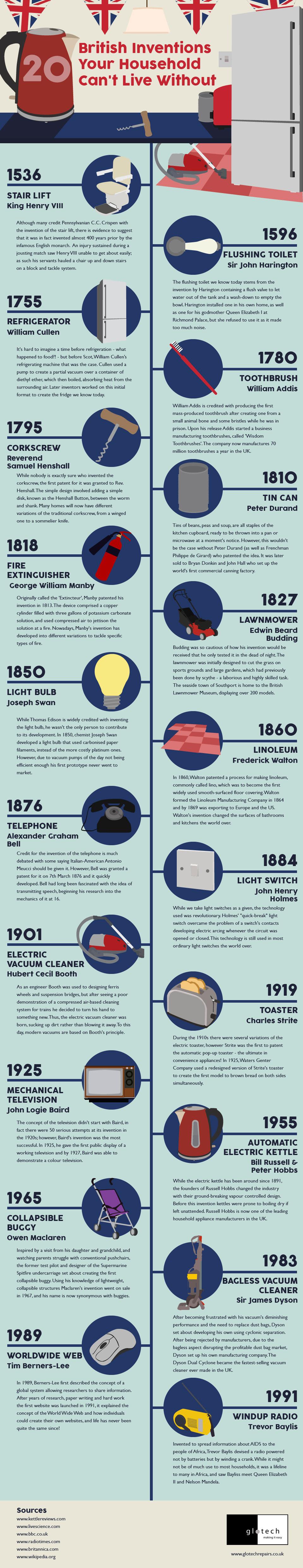 British-Inventions