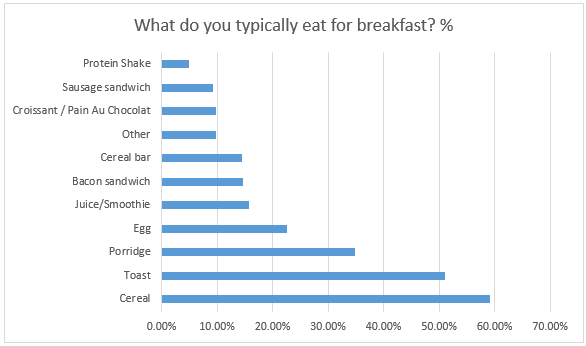 Breakfast Graph