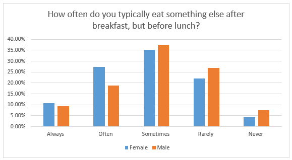 Snacking Graph
