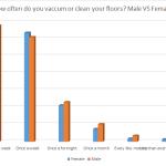 Graph- Gender breakdown