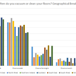 Graph- Geographical breakdown